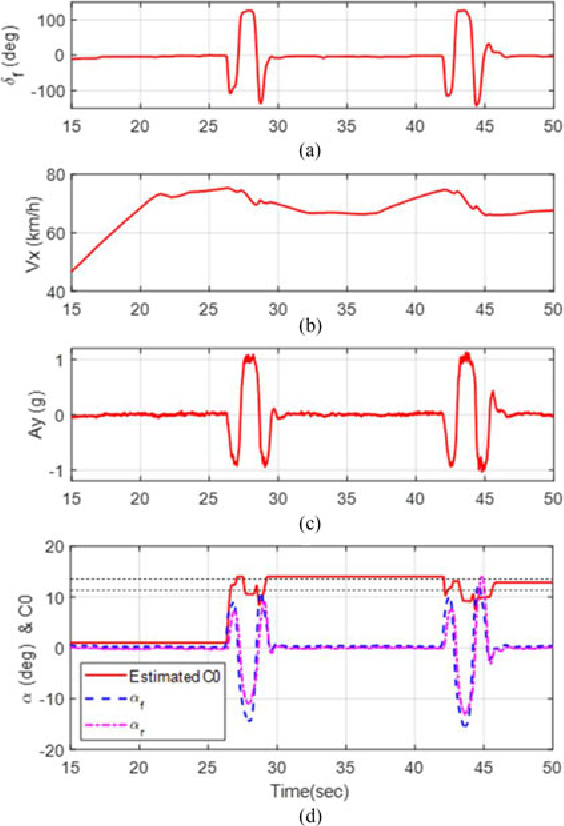Figure 13 from Estimation of the Tire Cornering Stiffness as