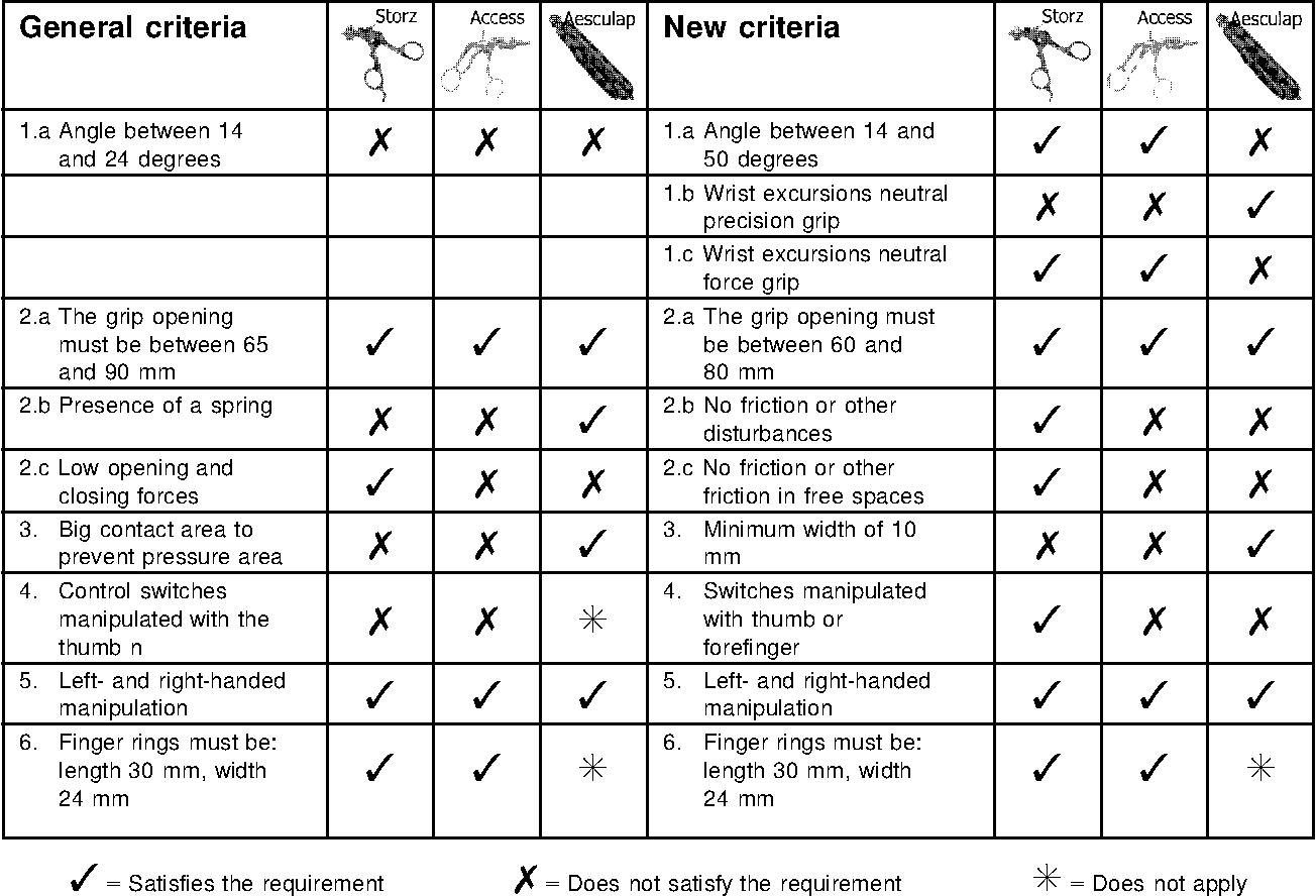 Figure 2 from New ergonomic design criteria for handles of