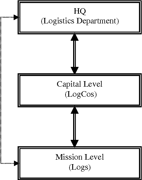 PDF] Logistics Information and Knowledge Management Issues