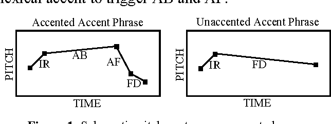 Figure 1: Schematic pitch contours on accent phrases.
