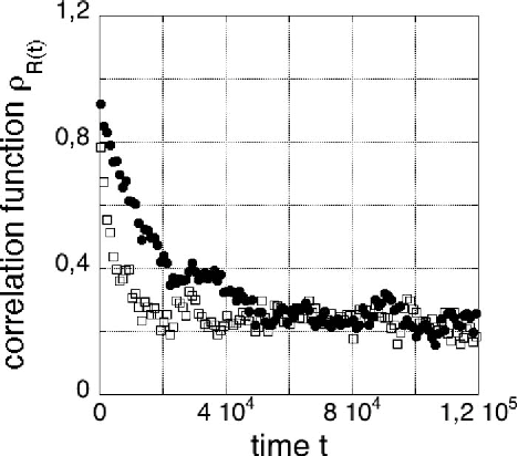 FIG. 2. Correlation function R as a function of time t for different chain lengths N. Squares: N=50. Circles: N=100.