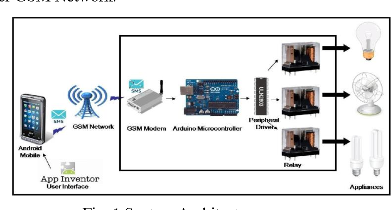PDF] GSM BASED HOME AUTOMATION SYSTEM USING APP-INVENTOR FOR