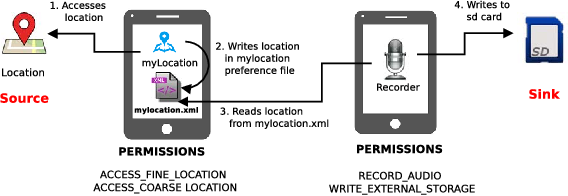 SniffDroid: Detection of Inter-App Privacy Leaks in Android