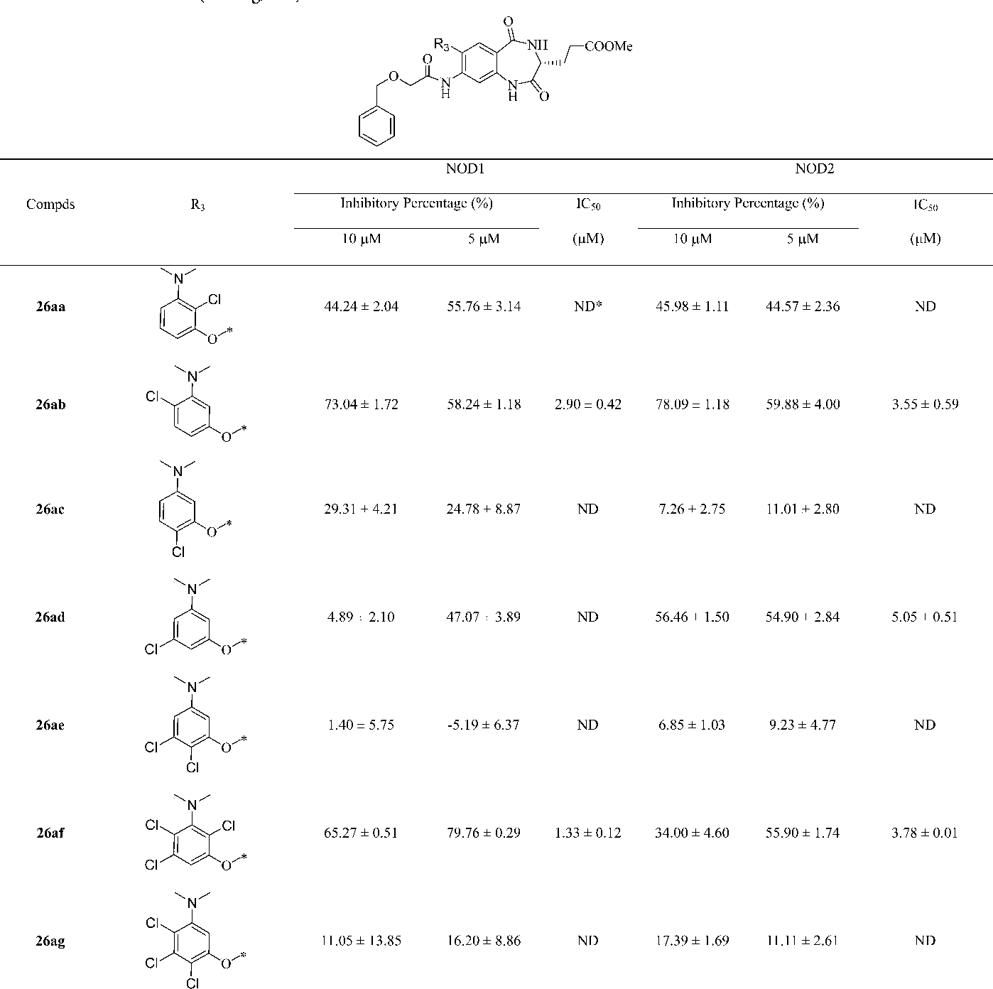 Table 1 From Discovery Of 1 4 Benzodiazepine 2 5 Dione Bzd