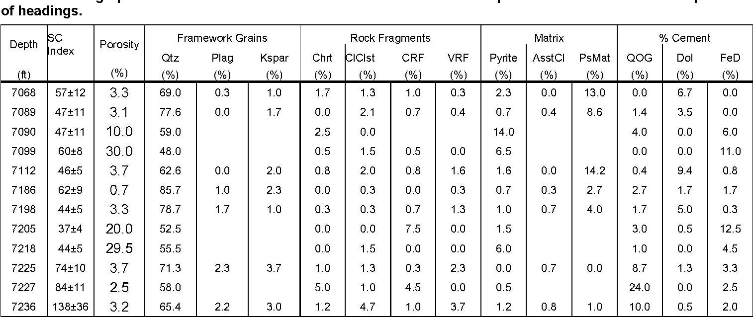 Table 2. Petrographic and subcritical crack indices for Dakota Sandstone specimens. See text for Descriptions of headings.