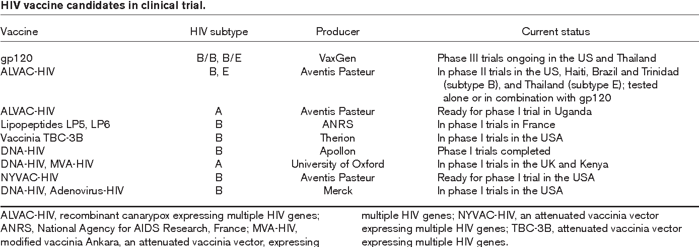 Table 1 from Progress in HIV vaccine development  - Semantic