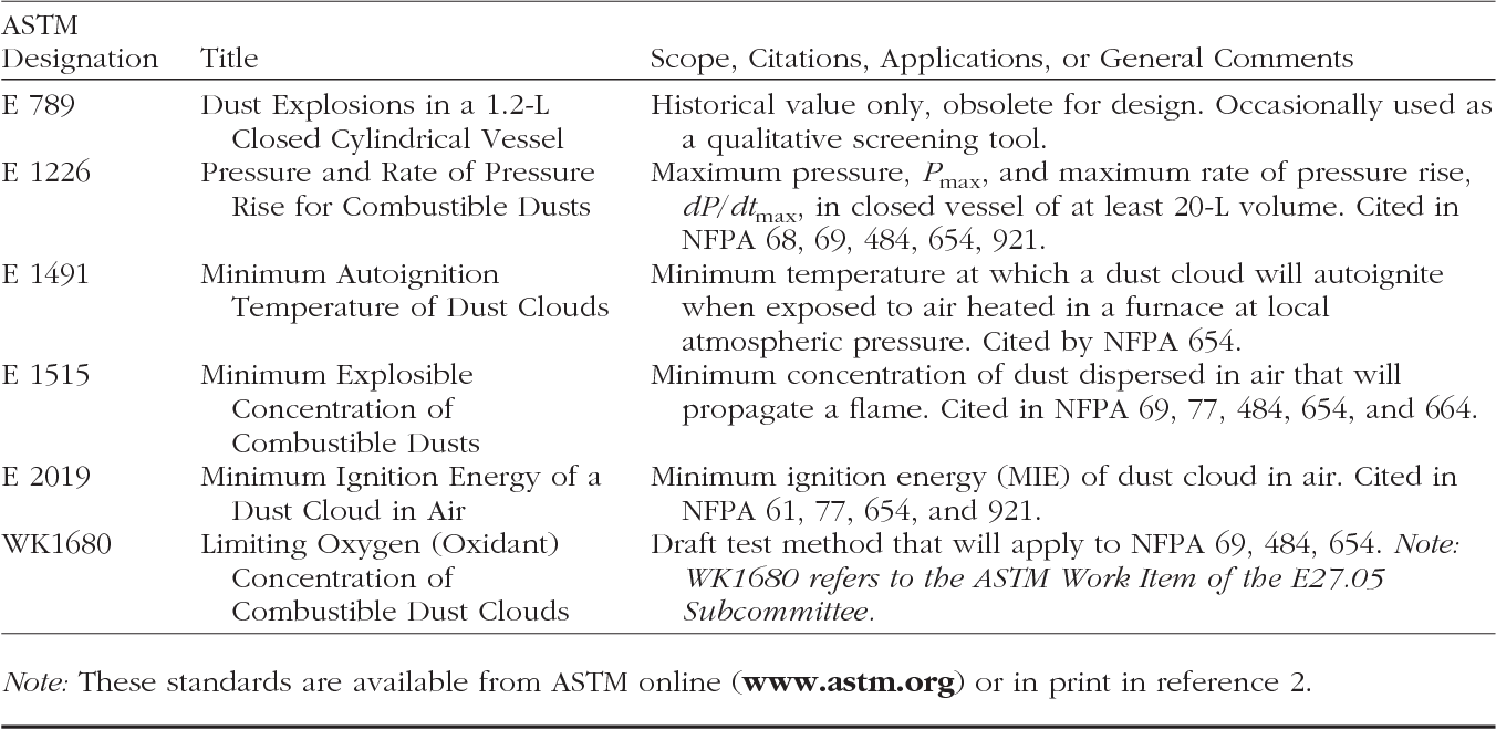 Table 1 from The role of ASTM E27 methods in hazard