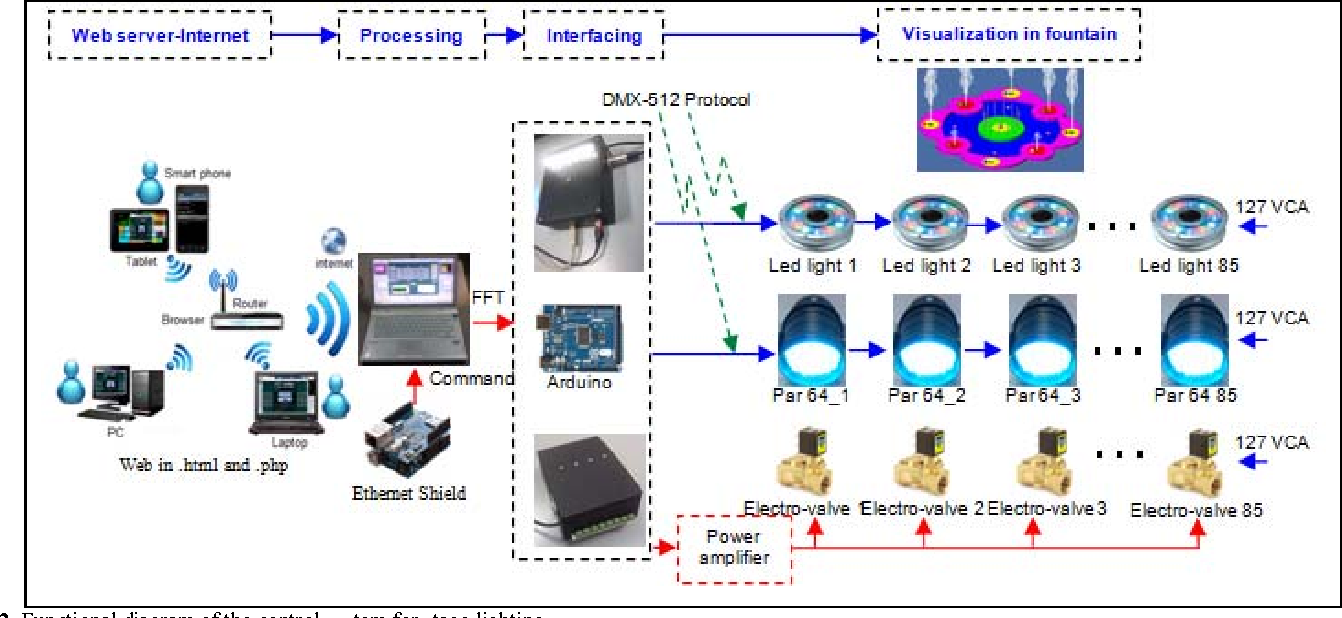Figure 2 from Design of an inexpensive Ethernet/Arduino