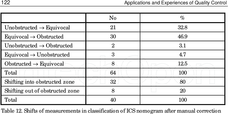 PDF] Development of Urodynamic Standards for Quality Control ...
