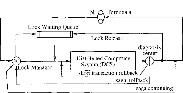 Performance Analysis of Long-Lived Transaction Processing
