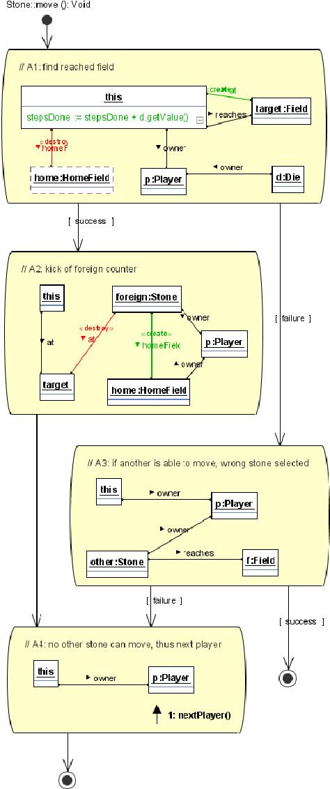 Ludo: A Case Study for Graph Transformation Tools - Semantic