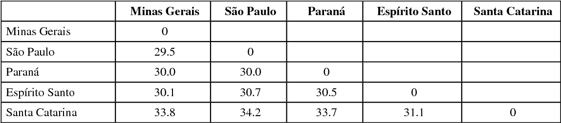 TABLE 2 Genetic distances (%) based on RAPD data among M. quadrifasciata colonies from five regions of Brazil.