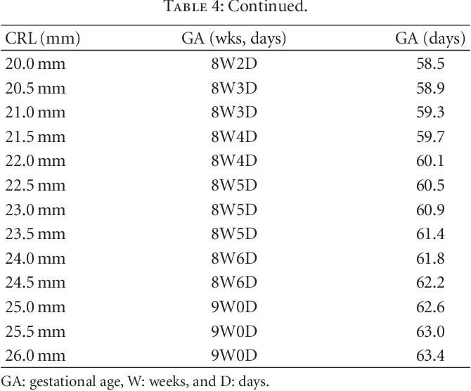 Gestational measurements ultrasound chart age Gestational age