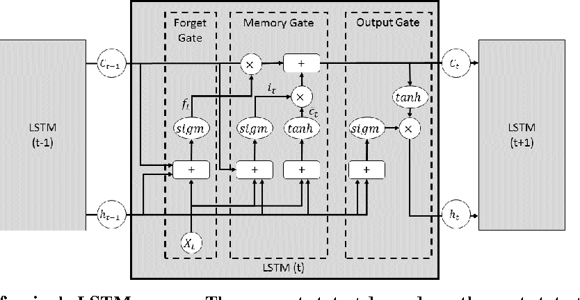 PDF] Concurrent Activity Recognition with Multimodal CNN