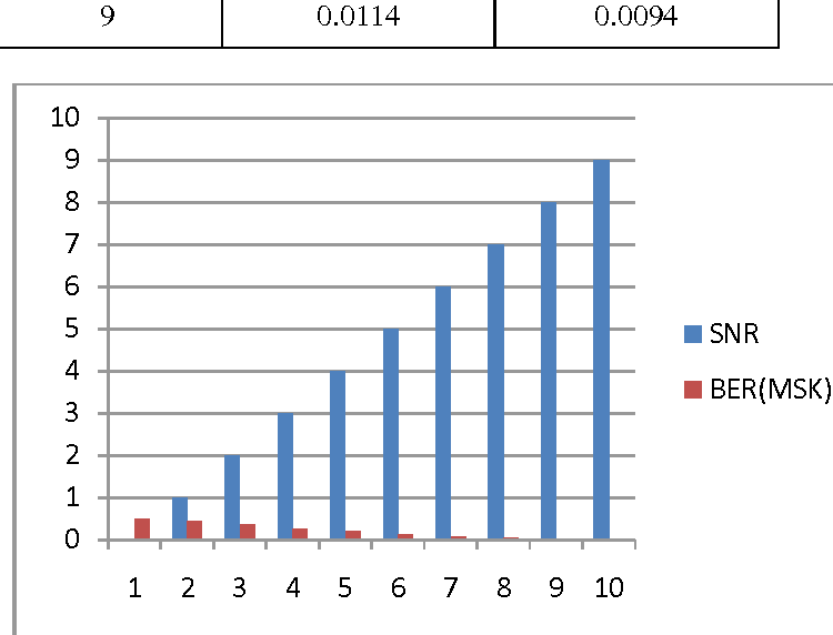 Figure 3 from BER PERFORMANCE OF GMSK USING MATLAB