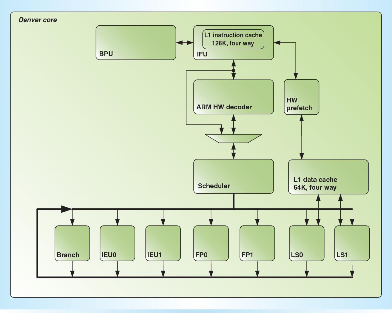 Figure 1 from Denver: Nvidia's First 64-bit ARM Processor | Semantic ScholarSemantic Scholar