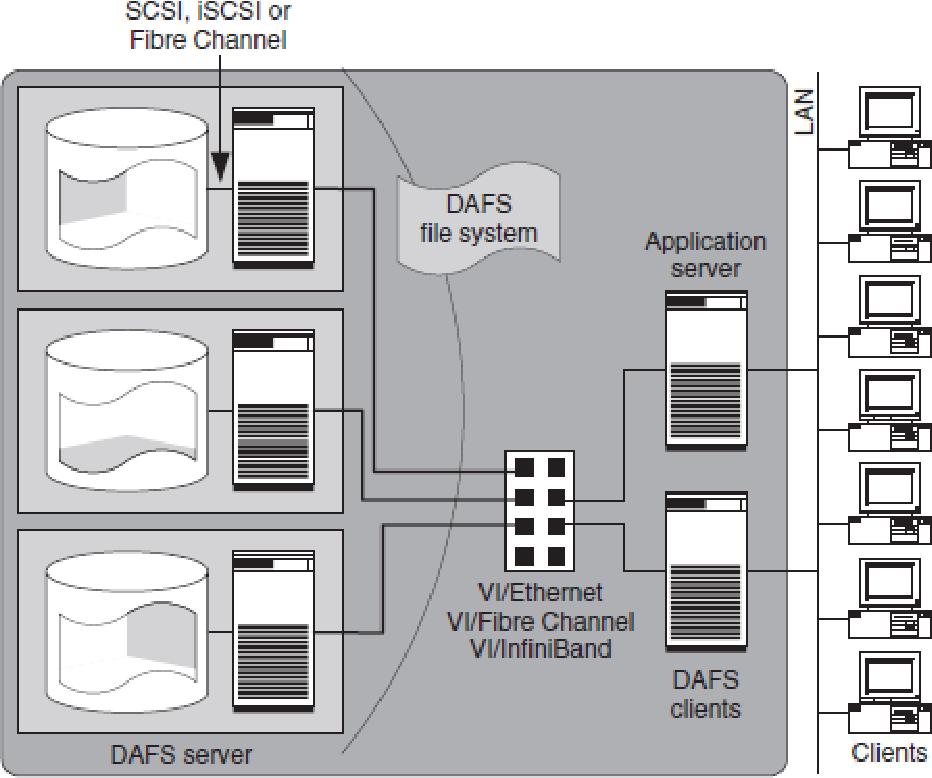 डायरेक्ट एक्सेस फाइल सिस्टम (DAFS) क्या है? हिंदी में [What is a Direct Access File System (DAFS)? in Hindi]