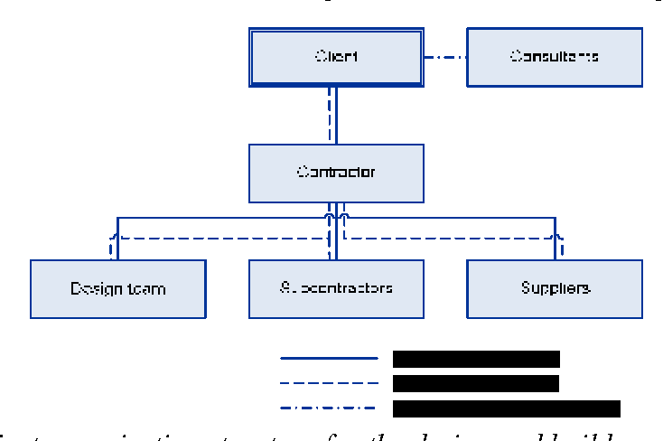 Figure 1 From Design And Build In Comparison With The Traditional Procurement Method And The Possibility Of Its Application In The Croatian Construction Industry Semantic Scholar