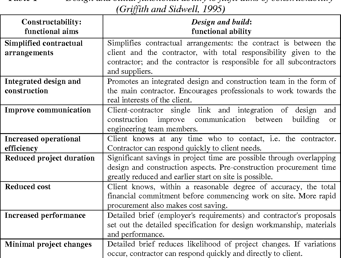 Pdf Design And Build In Comparison With The Traditional Procurement Method And The Possibility Of Its Application In The Croatian Construction Industry Semantic Scholar