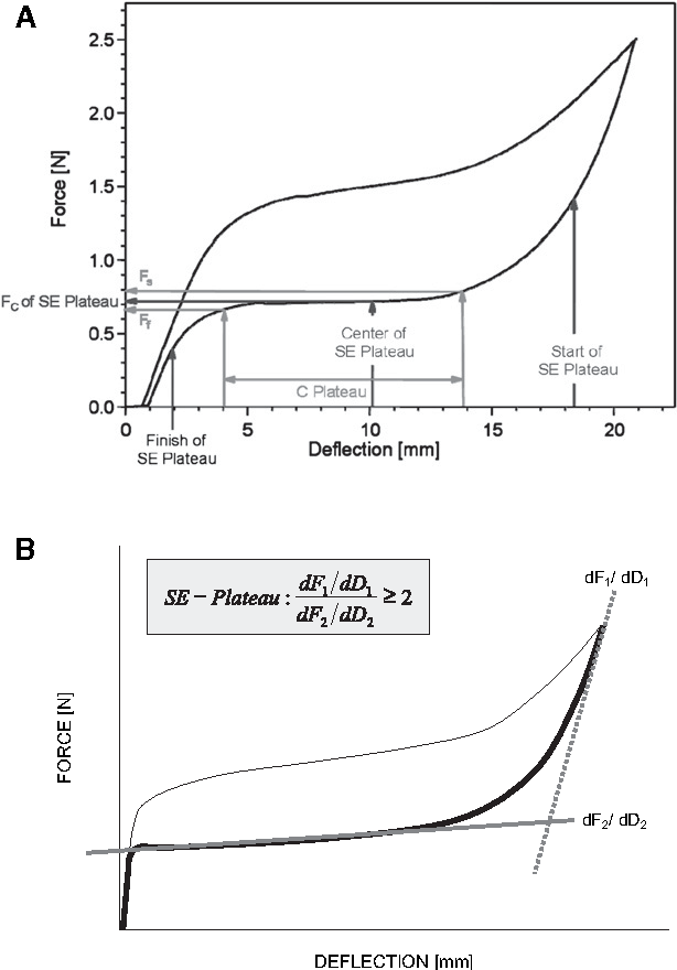 Mechanical behavior and clinical application of nickel