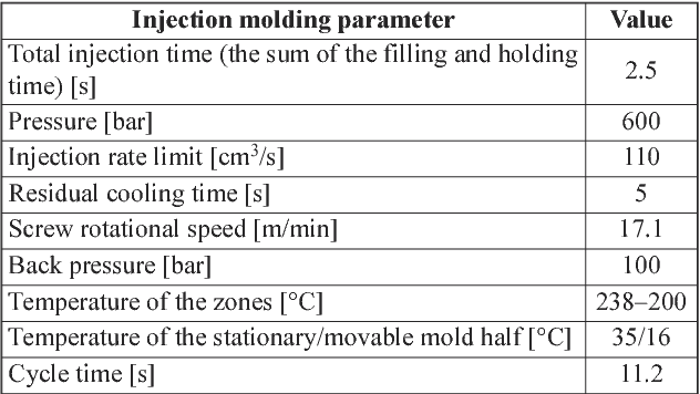 Figure 4 from The analysis of injection molding defects