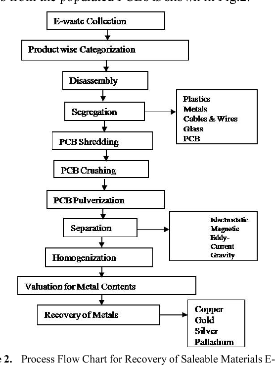 Figure 2 from Sustainable Electronic Waste Management and