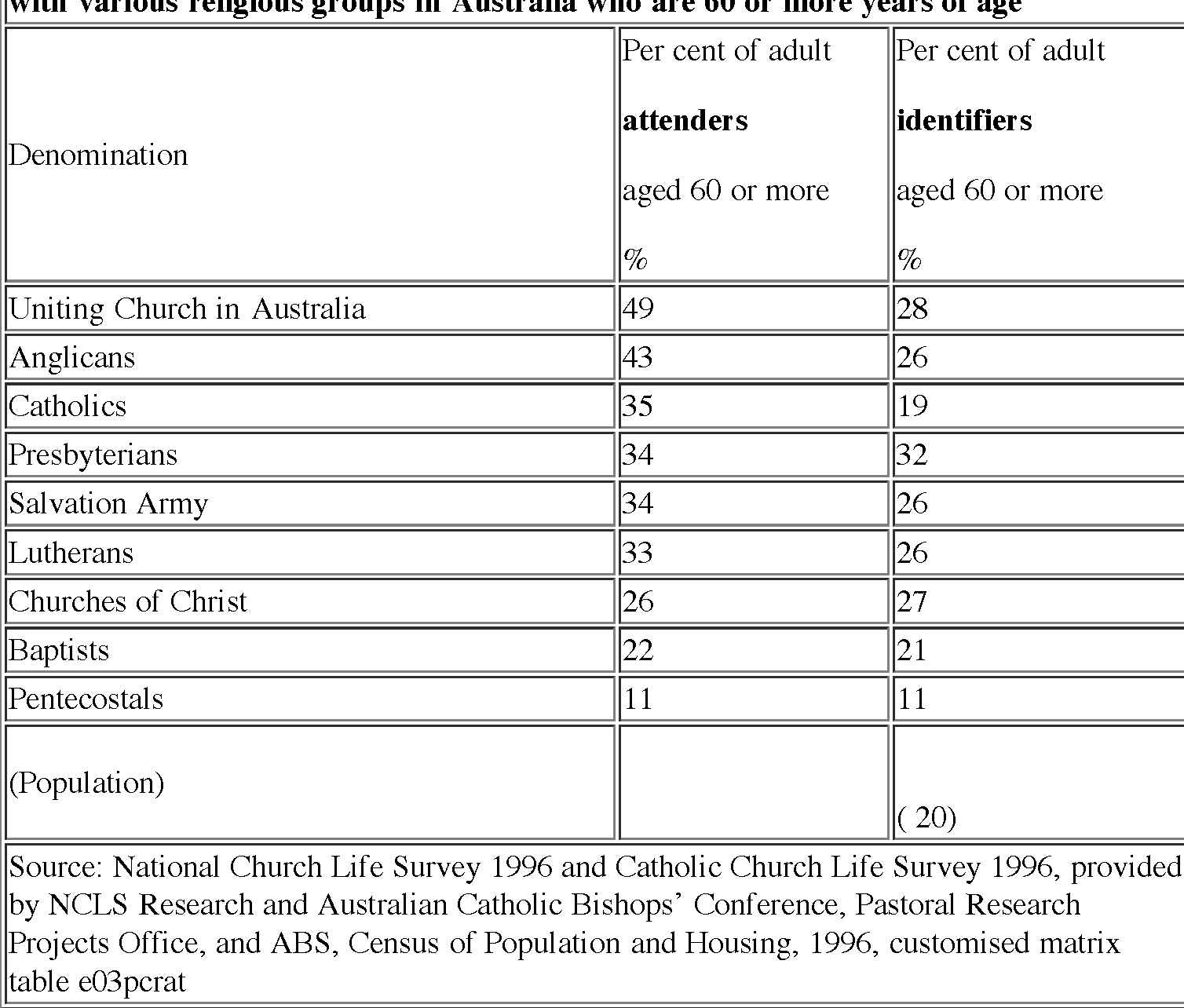 Table 2 from Religion and age in Australia  - Semantic Scholar