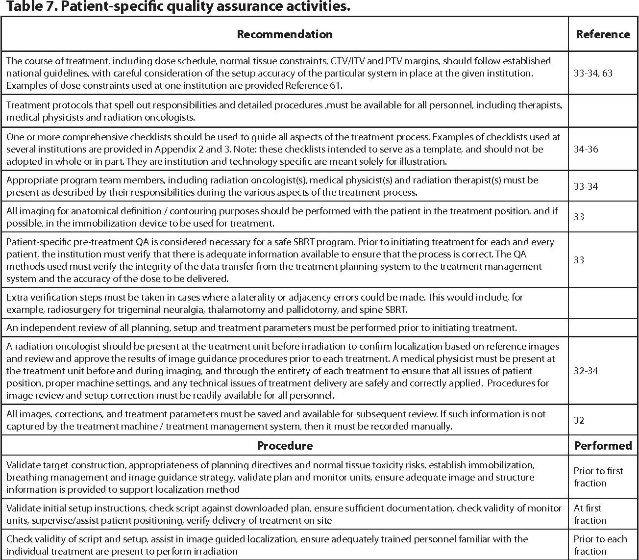 Table 7 from Quality and safety considerations in