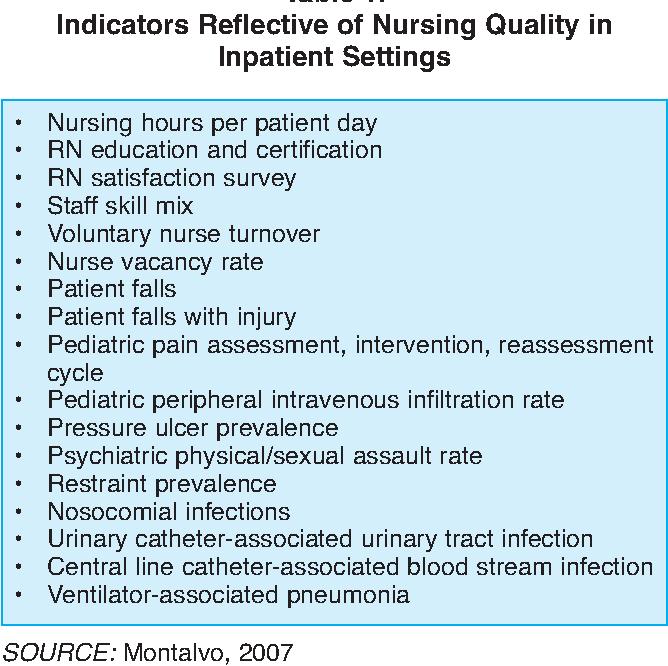 nurse sensitive indicators endorsed by the american nurses association