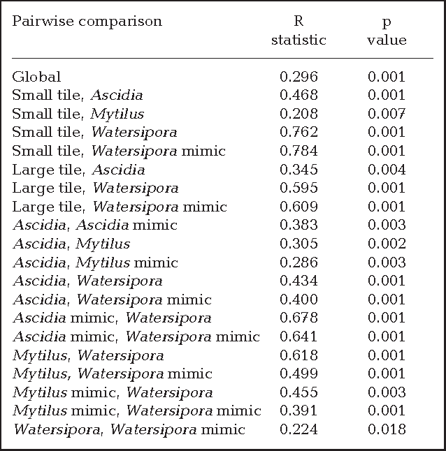 Table 3 from Effects of a nonnative habitat-forming species