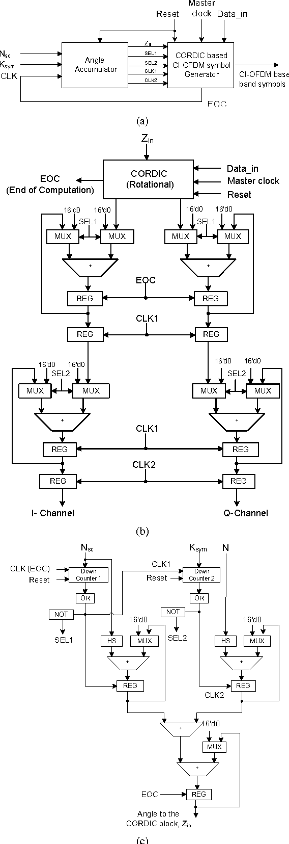CORDIC-based VLSI architecture for implementing CI-OFDM and