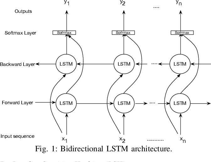 Modeling Genome Data Using Bidirectional Lstm Semantic Scholar