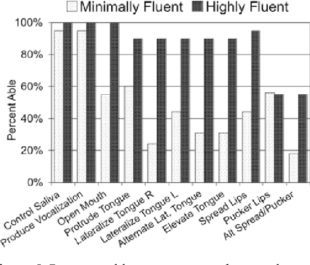 PDF] Infant and toddler oral- and manual-motor skills predict ...