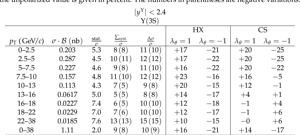 table A.16