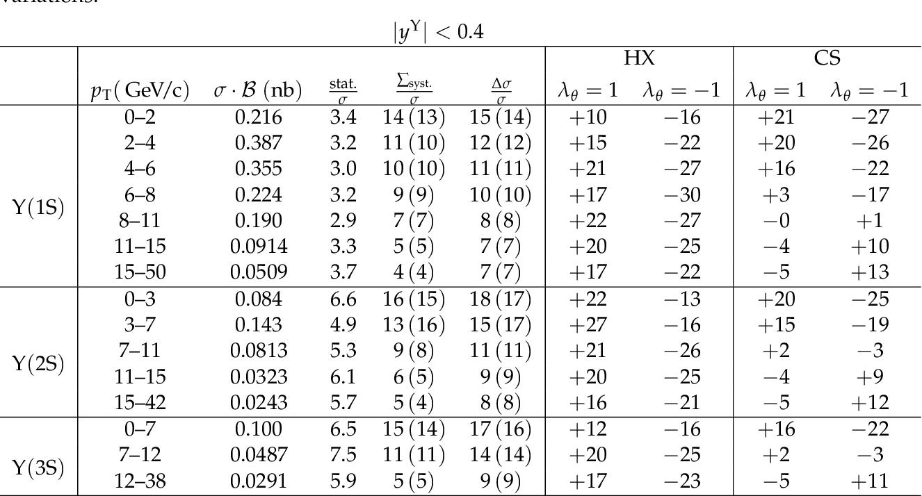 table A.17