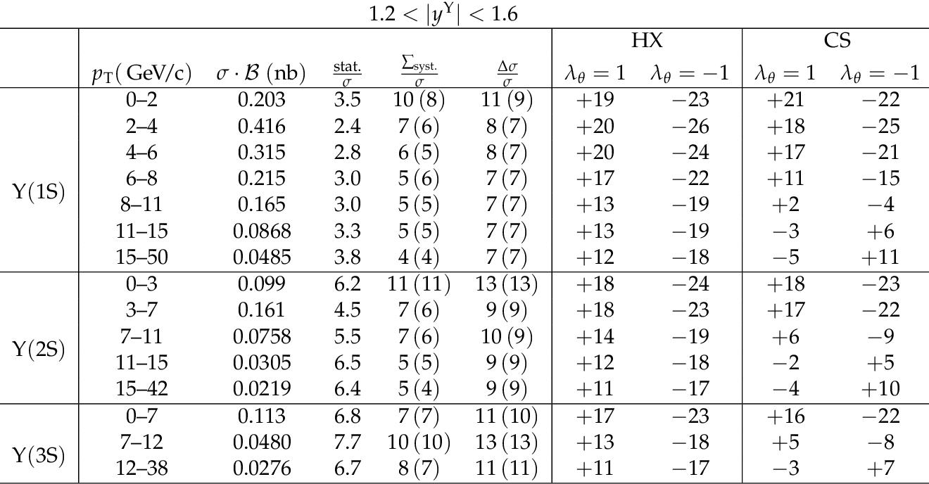 table A.20