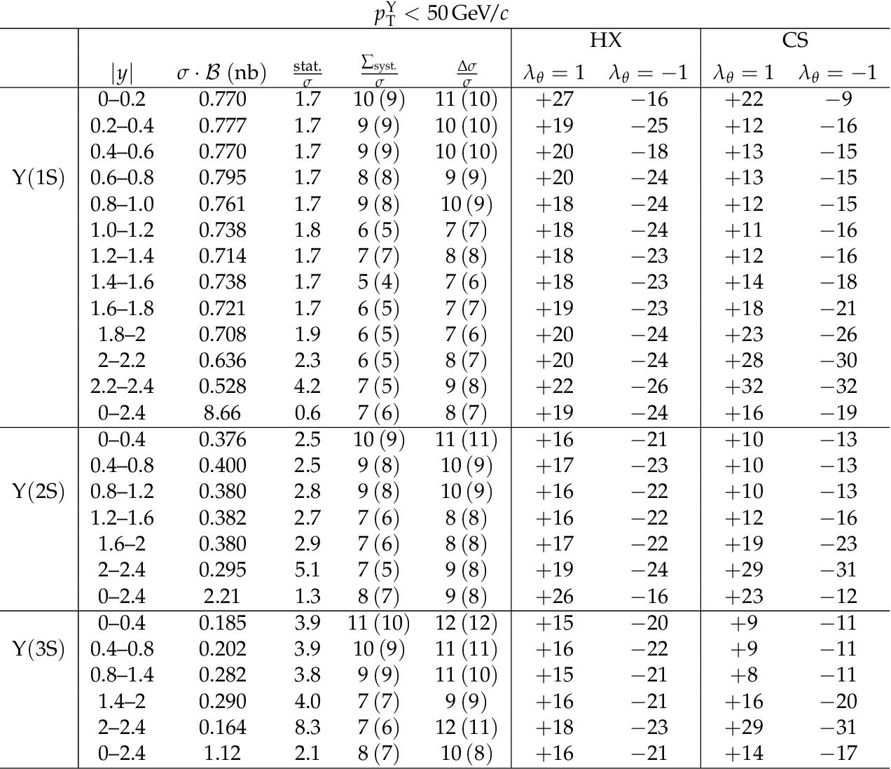 table A.23