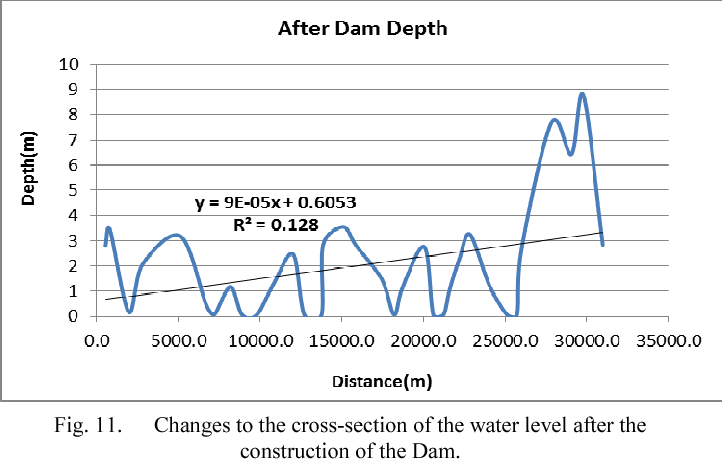 PDF] Evaluating the Effects of Dam Construction on the ...
