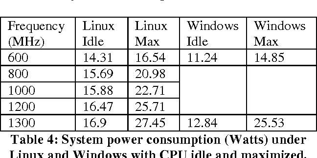 Power Consumption Breakdown on a Modern Laptop - Semantic