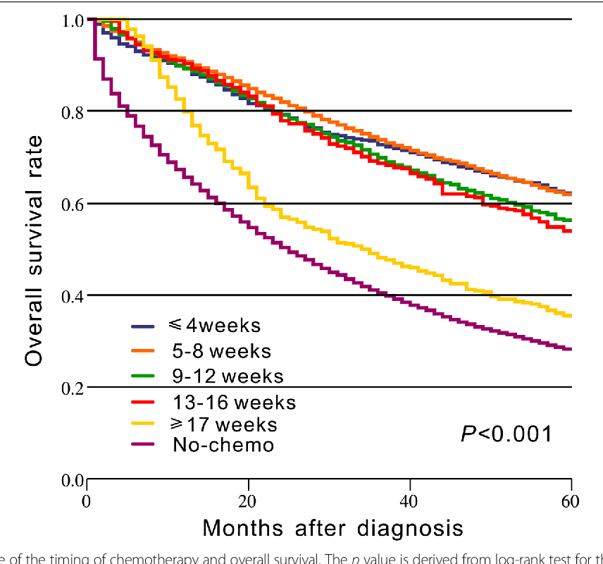 Impact Of Timing Of Adjuvant Chemotherapy On Survival In Stage Iii Colon Cancer A Population Based Study Semantic Scholar