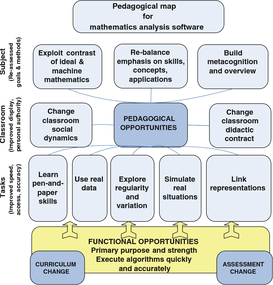Figure 2 from Mapping Pedagogical Opportunities Provided by ... on ordered pair, linear transformation, mapping function on graph example, mapping algebra, mapping a function math,