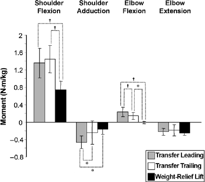 PDF] Comparison of peak shoulder and elbow mechanical loads during ...