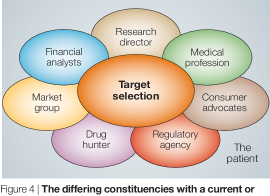 Target selection in drug discovery - Semantic Scholar