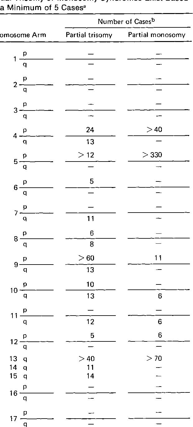 table XVII