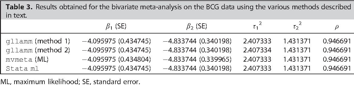 Meta-analysis in Stata using gllamm  - Semantic Scholar