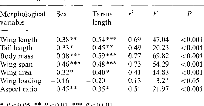 Influence of wing and tail morphology on the duration of