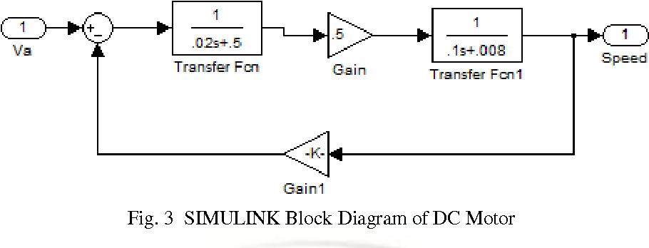 figure 3 from simulink block diagram of dc motor iii proportional Motor Pump Diagram