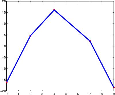figure 7.2