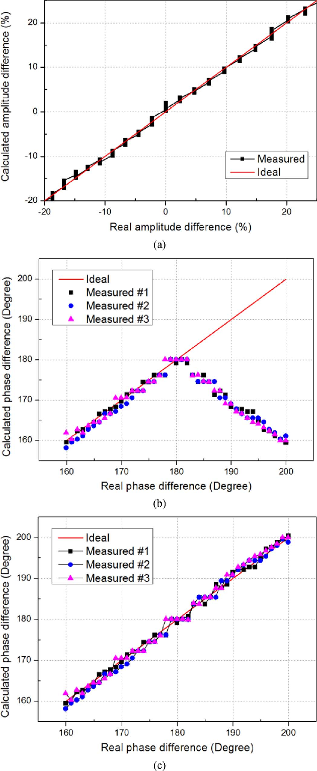 Measurement of Amplitude and Phase Differences Between Two