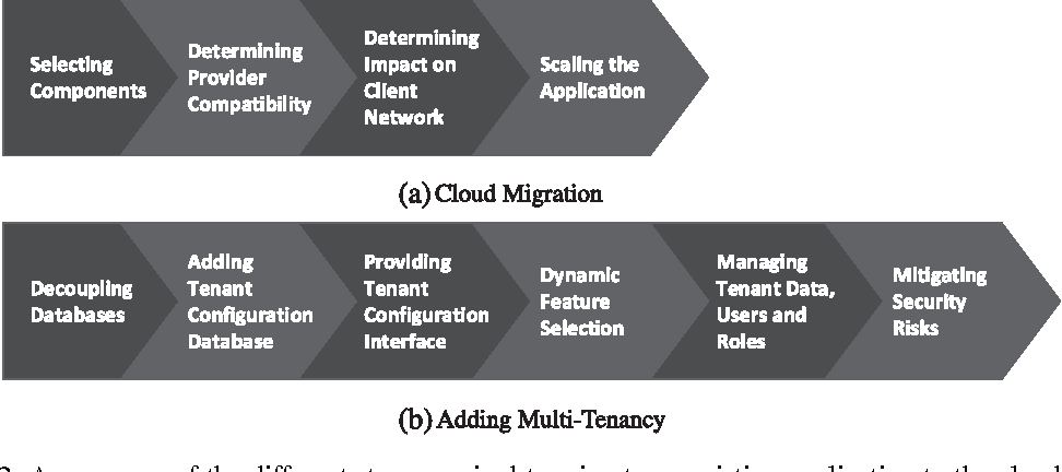 Figure 2 from Migrating legacy software to the cloud